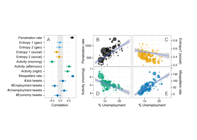 A) Correlation coefficient of all the extracted Twitter metrics grouped by technology adoption (black) geographical diversity (orange), social diversity (light blue), temporal activity (green) and content analysis (dark blue). Error bars correspond to 95% confidence intervals of the correlation coefficient. Gray area correspond the statistical significance thresholds. Panels B, C, D and E show the values of 4 selected variables in each geographical community against its percentage of unemployment. Size of the points is proportional to the population in each geographical community. Solid lines correspond to linear fits to the data.