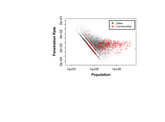 Penetration rates for both cities and detected communities.