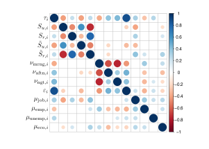 Top: Correlation matrix between the variables constructed from Twitter. Each entry in the matrix is depicted as a circle whose size is proportional to the correlation between variables and the sign is blue/red for positive/negative correlations. Blank entries correspond to statistically insignificant correlations with %95 confidence. Bottom: Variables projection on the first two principal components given by PCA. We observe different groups of variables and collinearity between some of them.