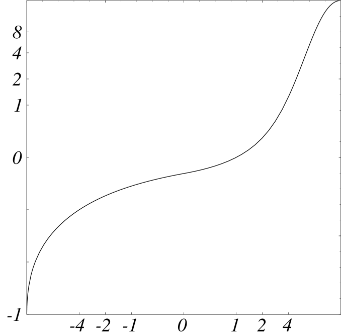 First derivative of the fixed point potential