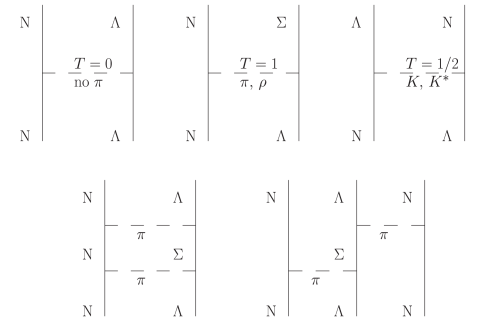Diagrams showing the important features of the coupled