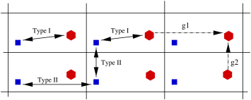 The difference between type I and type II pairs on the example of the two dimensional torus (the translations