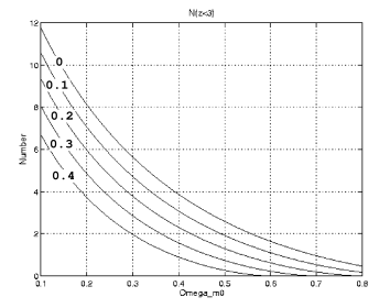 The same as Figure 1 in the case of a catalog of quasars extending up to a redshift