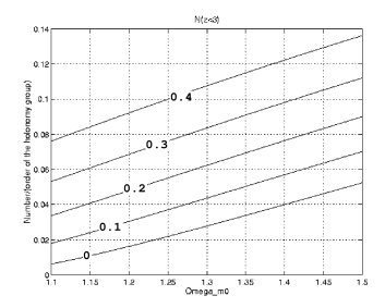 Same as figure 4 for a catalog of quasars up to a redshift