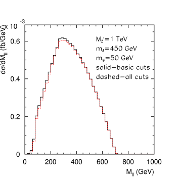Invariant mass distribution of two leptons for