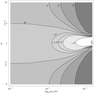 Contours of constant RG corrections to