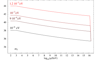 Examples of running of