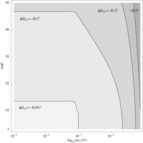 Contours of constant RG corrections,