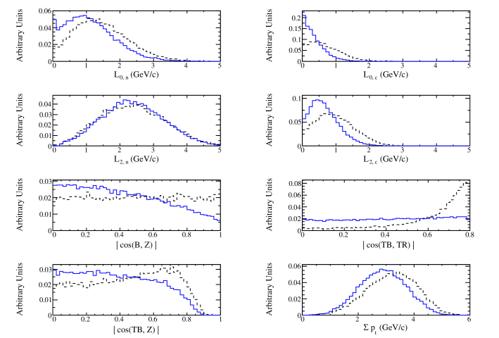 The input variables used in training the neural network. The solid line represents the signal training sample (MC simulated events) and the dashed line represents the continuum background (off-peak data). The distributions shown are (in order left to right; top to bottom)