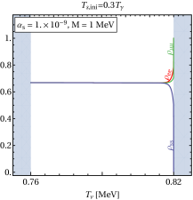 Evolution of the neutrino density matrix as a function of the (SM) neutrino temperature. We show the temperature dependence of the