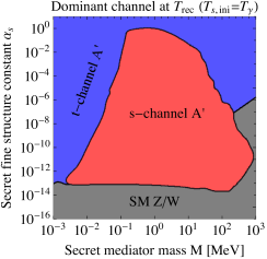Dominant scattering channel for collisional
