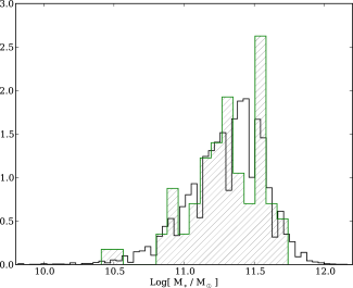 The distributions of stellar masses for the SDSS comparison sample (black, open) and the SLACS lenses (green, hatched). The distributions are indistinguishable (the K-S p-value is