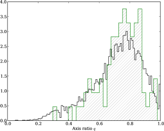 The distributions of axis ratios for the SDSS comparison sample (black, open histogram) and the SLACS lenses (green, hashed histogram). The SLACS lenses do not appear to be more circular than the comparison sample (i.e., the green histogram is not skewed toward 1), indicating a lack of evidence for a preferred axis for the lenses. The two-sample K-S probability is