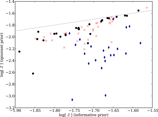 Comparison between the inferred metallicity of SLACS lenses assuming an informative or ignorant prior, where the informative prior is described in Section 5. The dotted line is the identity (note the different axis scales) while the blue diamonds are systems with two bands of imaging, the red crosses were observed in three bands, and the black circles have four bands. Solar metallicity is -1.7.