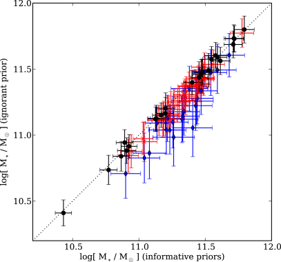 Comparison between the inferred stellar masses of SLACS lenses assuming strong or weak priors on the metallicity and star formation history. The dotted line is the identity while the blue diamonds are systems with two bands of imaging, the red crosses were observed in three bands, and the black circles have four bands.
