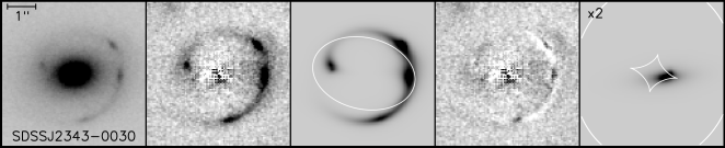 The SIE lens model for the SLACS lens SDSSJ2343-0030. The five panels show: the HST image of the lens; the lensing galaxy-subtracted residuals; the model of the lensed source and the lensing critical curves (in white); the source- and lens-subtracted residuals; and the reconstructed background source and caustics (in white). See the electronic version of the journal for all 11 lens models.