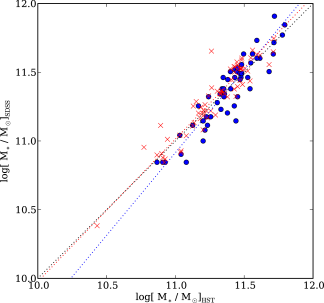 Comparison between stellar masses determined using the SDSS photometry and using the HST photometry. The red crosses are a comparison with the masses determined by the MPA/JHU group using SDSS photometry while the blue circles are a comparison with the stellar masses determined by G09 from SDSS photometry. Note that G09 tend to under-estimate the stellar masses of lower mass lenses compared to the MPA/JHU group and the masses from HST photometry. The red dotted line is a linear fit to the relation between MPA/JHU and HST masses, the blue dotted line is a linear fit to the relation between G09 and HST masses, and the black dotted line indicates the identity.