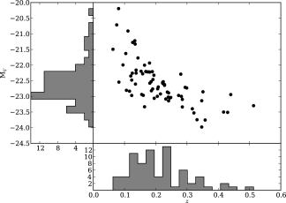The redshift and magnitude distributions for SLACS lenses. The strong correlation between luminosity and redshift is the result of the selection function of the SLACS lenses, which are drawn from the magnitude-limited SDSS spectroscopic survey.
