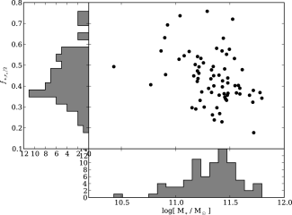 The distributions of the stellar mass, M