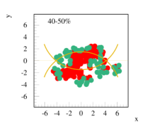Two Monte Carlo realizations of semi-peripheral (40-50%) AuAu collisions at 200 GeV (cms). We show in red string segments in high density areas (core), and in green the string segments in low density environments (corona). The circles are put in just to guide the eye: they represent the two nuclei in hard sphere approximation.We consider a projection of segments within