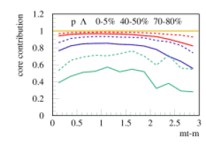The relative contribution of the core (core/(core+corona)) as a function of the transverse mass for different centralities (0-5%: red, 40-50%: blue, 70-80%: green). Upper figure: pions (full) and kaons (dashed). Lower figure: protons (full) and lambdas (dashed).