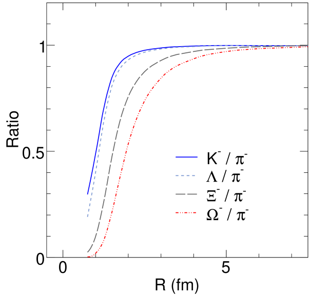 Particle ratios as a function of the volume radius