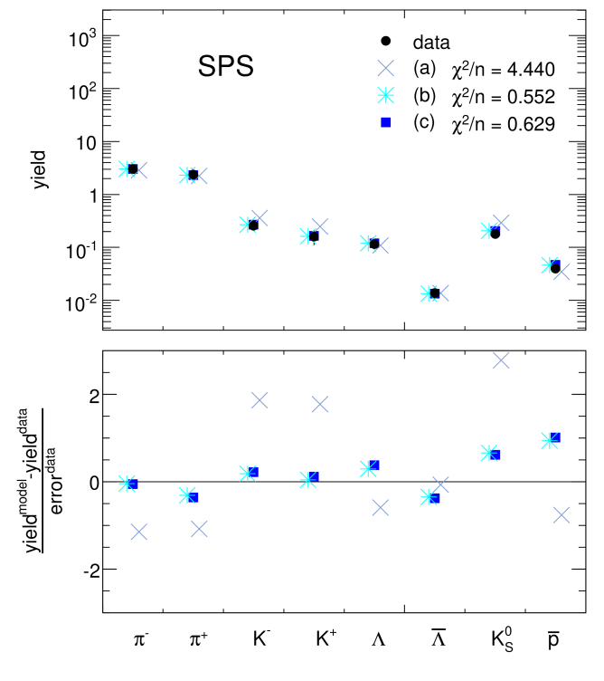 Integrated particle yields from p-p collisions at
