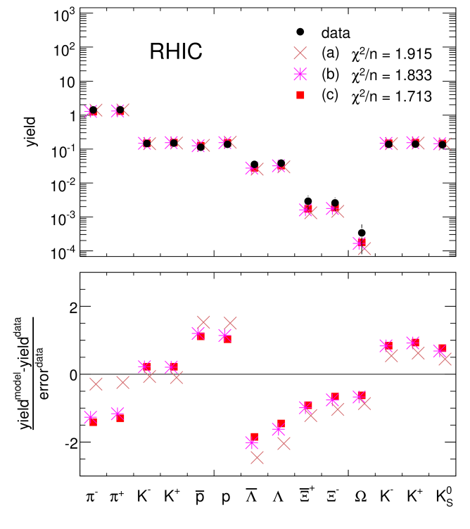 Midrapidity particle densities from p-p collisions at