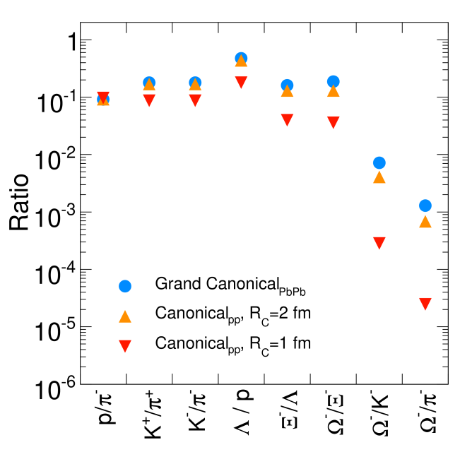 Plot Predictions for various particle ratios using different values for