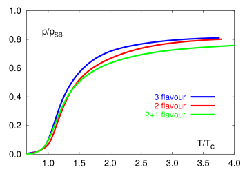 (a) The pressure (divided by that for free gas) versus the temperature