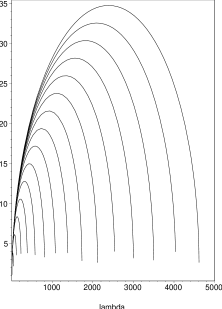 The spectrum of the states versus the 'tHooft coupling constant