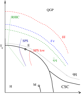 Schematic position of several zero binding lines on the QCD phase diagram (a) and of specific hadronic masses on temperature
