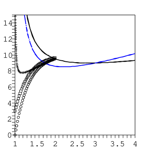 (a) The lines show twice the effective masses for quarks and gluons versus temperature