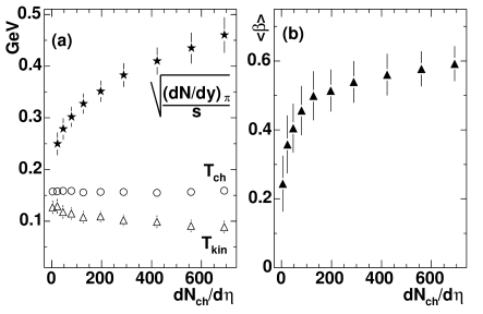 """(a) The """"blast model"""" fits to STAR collaboration data. The values of the and freezeout temperatures are shown in (a) and the mean collective velocity. (b) Comparison between STAR and PHENIX data for protons with hydro calculation by Kolb and Rapp"""