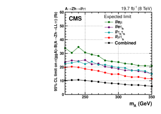 Upper limits at 95% CL on cross section times branching fraction on