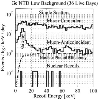 CDMS low energy spectrum obtained in a recent run