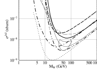 Combined exclusion plots obtained from previous Ge experiments (thin dashed line) compared with those presented to this Workshop—CDMS (dot-dashed), COSME (thick dashed), IGEX (thick solid)—and with the DAMA results (thin solid). Prospects for IGEX (dot-dot-dashed) and CUORICINO (dots) are also shown