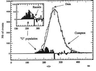 """distribution for the 10–15 keV bin showing unknown population """"U"""" responsible for shorter decay times in the time profiles (SACLAY)"""