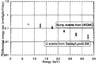 Energy spectra of the unknown population of events found in NaI experiments from UKDMC and SACLAY