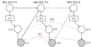 The payoff model illustrated by an influence diagram representation with generative processes of a finite horizon POMDP. In this diagram the non-filled circular nodes represent variables including belief states; the shaded nodes represent rewards as well as observations of the system; the black point nodes represent non-random values; and the non-filled square rectangular nodes represent actions. The dotted lines indicate indirect dependency and intermediate nodes are not drawn. Note that
