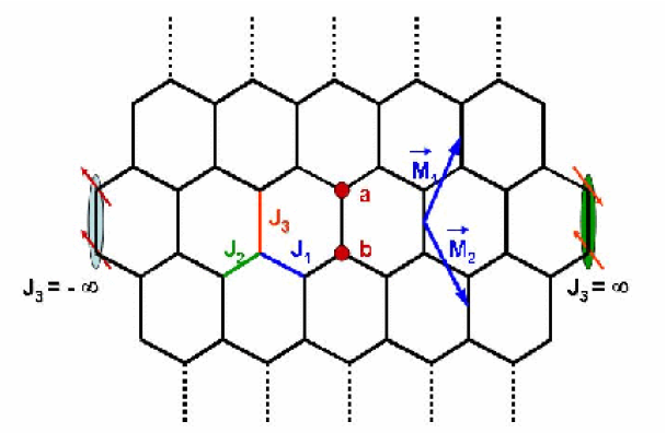 Schematic representation of the Kitaev model on a honeycomb lattice showing the bonds