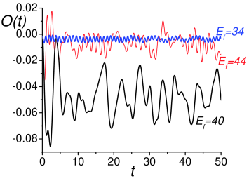 Evolution of the Ising order parameter in (