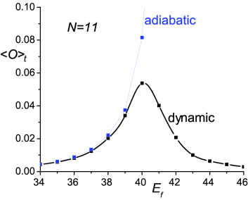The curve labeled 'dynamic' is the long-time limit
