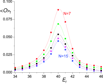 Size dependence of the 'dynamic' results in Fig.