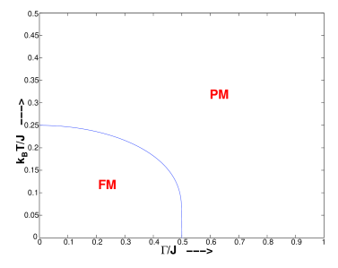 Phase diagram of the model in mean field theory. FM and PM denote ferromagnetic and paramagnetic regions respectively.