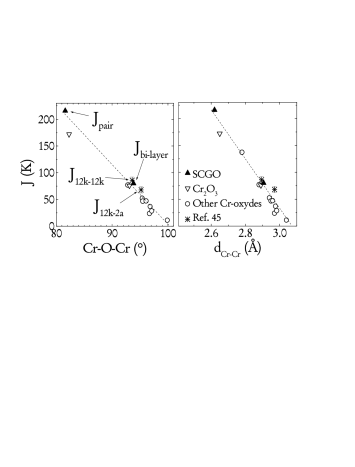 The Cr-Cr couplings as a function of the Cr-O-Cr angle (