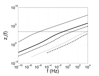 Left: Maximal contributing redshift as a function the frequency