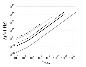 Left: Rate of cosmic strings per interval of redshift at the frequency
