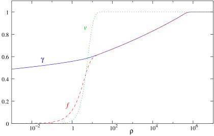 Plot of string profile functions