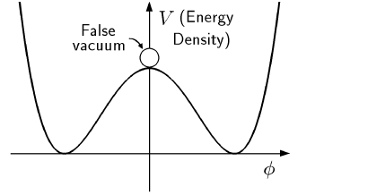 Generic form of the potential for the new inflationary scenario.
